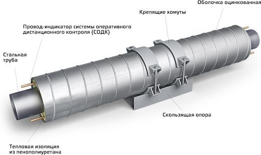 конструкция трубопровода со скользящими опорами