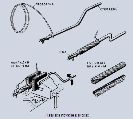 Изготовление пружин своими руками фото