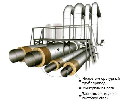 конструкция теплоизоляции трубопровода
