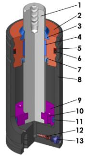 строение газовой пружины